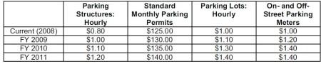 ParkingRates