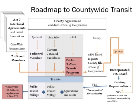 Roadmap presented to Ann Arbor City Council, December 2011