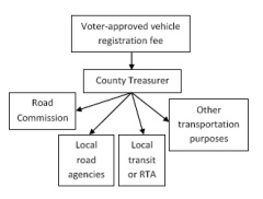 How SB 910 would have allowed a county vehicle fee (from illustration by Richard Murphy)