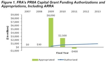 PRIIA funding