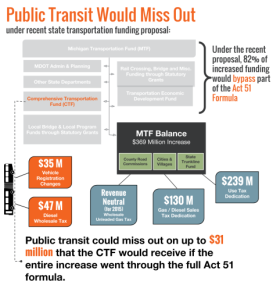 Trans4M's diagram of effect on transit and other sections of CTF with Bolger's proposal