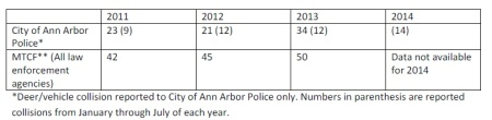 Data from the City Administrator's report, August 2014. Data for 2014 are as of July, 2014.