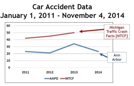 The graph shown at the December 10 meeting. The Ann Arbor crash data are through November 4, 2014.
