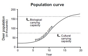 Cultural carrying capacity is exceeded long before adequate food is exhausted. (Missouri Extension graph)