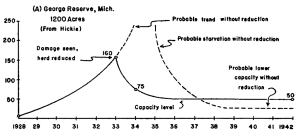Data from Hickie, 1937, as illustrated by Leopold, 1943.  George Reserve (UM)