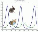Predator-prey population dynamics from Hoppensteadt. Scholarpedia