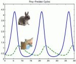 Predator-prey population dynamics from Hoppensteadt. Scholarpedia