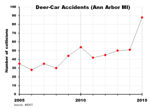 Deer-vehicle crashes in Ann Arbor 2005-2015